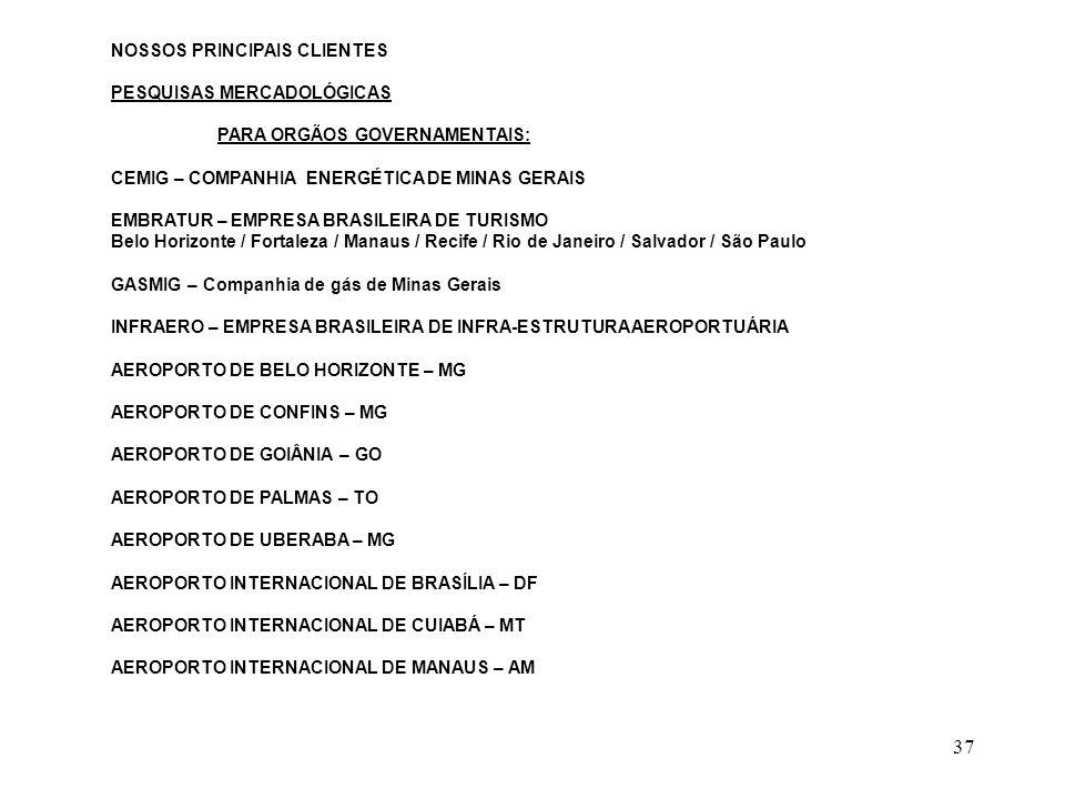 37 NOSSOS PRINCIPAIS CLIENTES PESQUISAS MERCADOLÓGICAS PARA ORGÃOS GOVERNAMENTAIS: CEMIG – COMPANHIA ENERGÉTICA DE MINAS GERAIS EMBRATUR – EMPRESA BRASILEIRA DE TURISMO Belo Horizonte / Fortaleza / Manaus / Recife / Rio de Janeiro / Salvador / São Paulo GASMIG – Companhia de gás de Minas Gerais INFRAERO – EMPRESA BRASILEIRA DE INFRA-ESTRUTURA AEROPORTUÁRIA AEROPORTO DE BELO HORIZONTE – MG AEROPORTO DE CONFINS – MG AEROPORTO DE GOIÂNIA – GO AEROPORTO DE PALMAS – TO AEROPORTO DE UBERABA – MG AEROPORTO INTERNACIONAL DE BRASÍLIA – DF AEROPORTO INTERNACIONAL DE CUIABÁ – MT AEROPORTO INTERNACIONAL DE MANAUS – AM