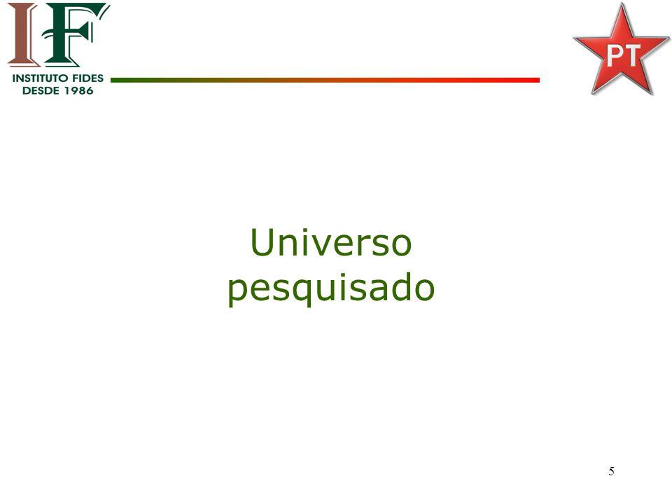 6 Mesorregiões do Estado: Universo Pesquisado A amostra seguiu a proporcionalidade de filiados cadastrados em cada Mesorregião.