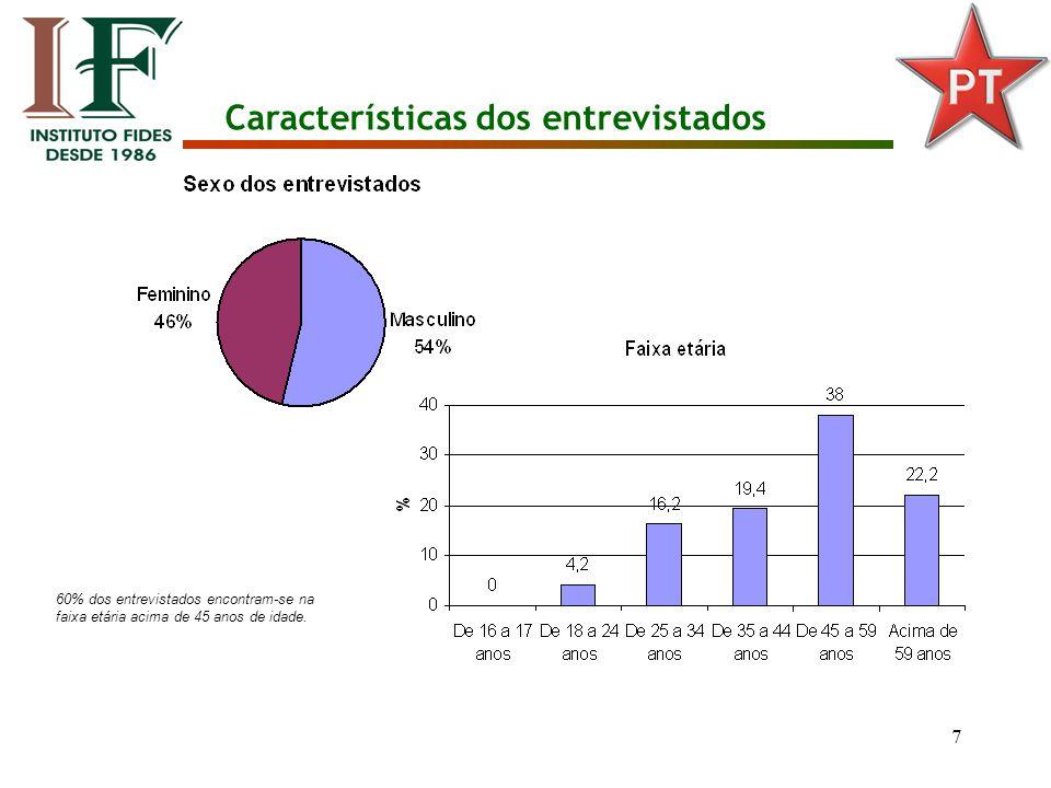 7 Características dos entrevistados 60% dos entrevistados encontram-se na faixa etária acima de 45 anos de idade.