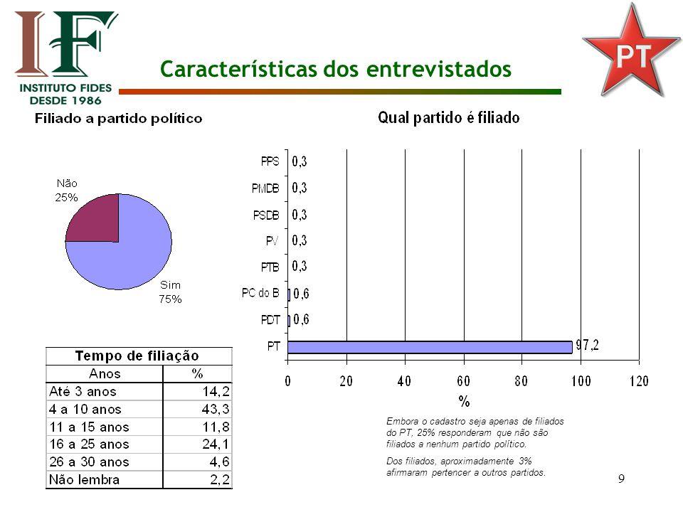 9 Características dos entrevistados Embora o cadastro seja apenas de filiados do PT, 25% responderam que não são filiados a nenhum partido político.
