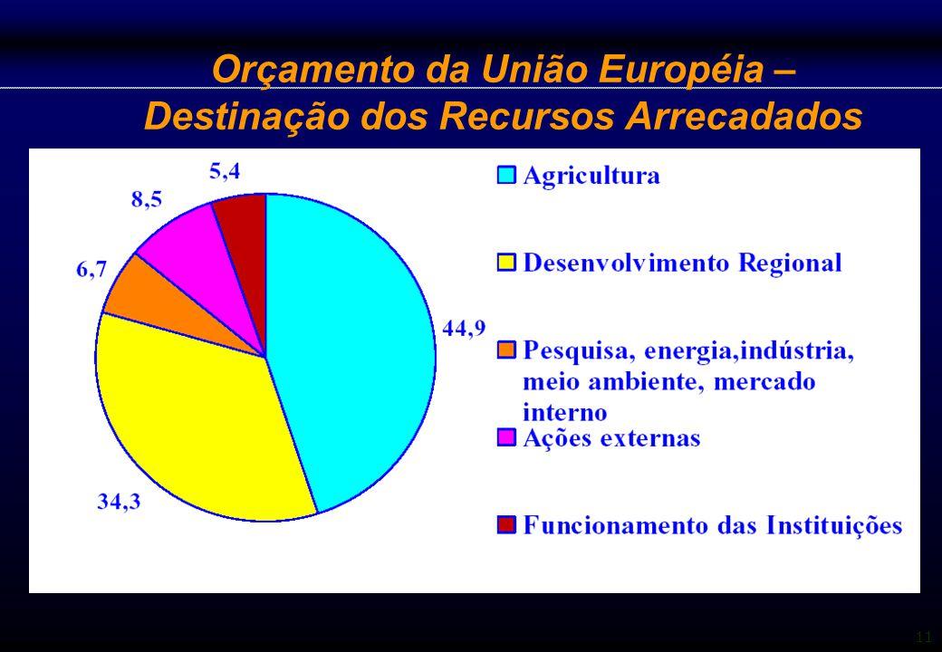 11 Orçamento da União Européia – Destinação dos Recursos Arrecadados