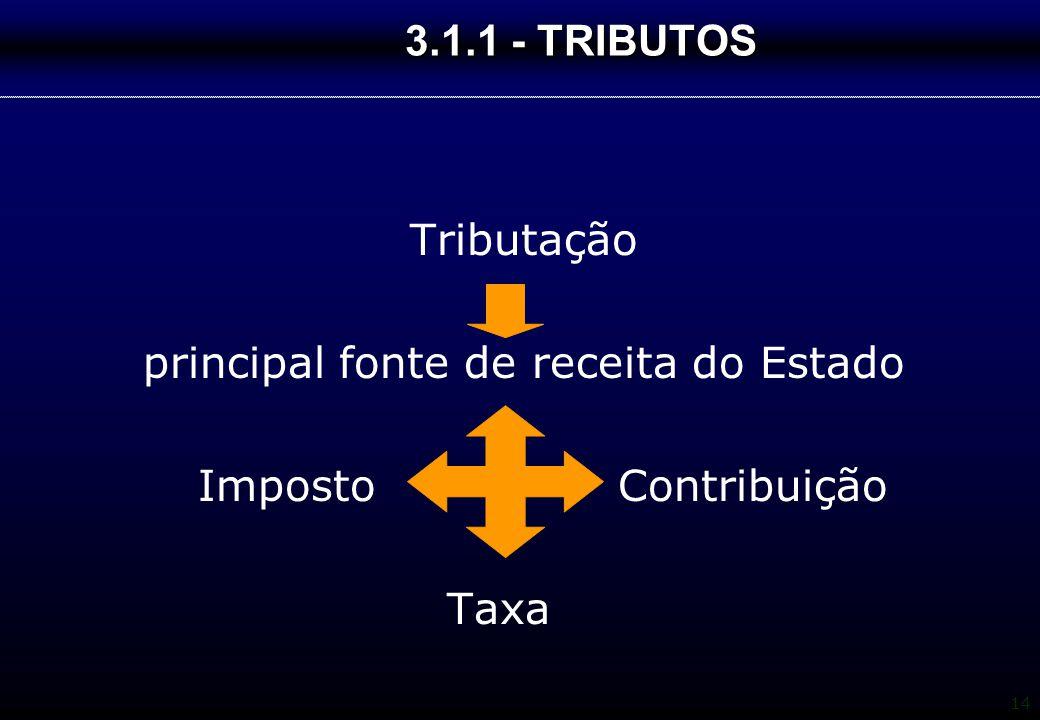 14 3.1.1 - TRIBUTOS Tributação principal fonte de receita do Estado Imposto Contribuição Taxa
