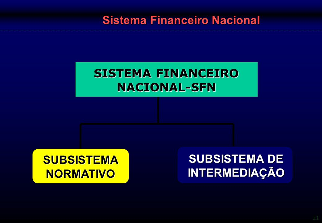 21 Sistema Financeiro Nacional SISTEMA FINANCEIRO NACIONAL-SFN SUBSISTEMA NORMATIVO SUBSISTEMA DE INTERMEDIAÇÃO