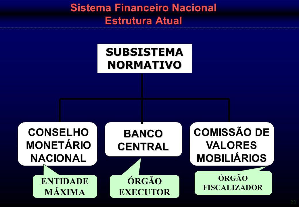 23 Sistema Financeiro Nacional Estrutura Atual SUBSISTEMA NORMATIVO CONSELHO MONETÁRIO NACIONAL BANCO CENTRAL COMISSÃO DE VALORES MOBILIÁRIOS ENTIDADE