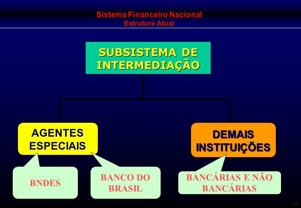 34 Sistema Financeiro Nacional Estrutura Atual SUBSISTEMA DE INTERMEDIAÇÃO AGENTES ESPECIAIS DEMAIS INSTITUIÇÕES BNDES BANCO DO BRASIL BANCÁRIAS E NÃO