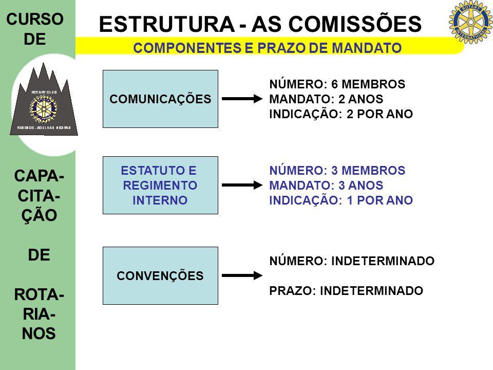 ESTRUTURA - AS COMISSÕES CURSO DE CAPA- CITA- ÇÃO DE ROTA- RIA- NOS COMPONENTES E PRAZO DE MANDATO DISTRITAMENTO NÚMERO: 3 MEMBROS MANDATO: 3 ANOS INDICAÇÃO: 1 POR ANO IRREGULA- RIDADES ELEITORAIS NÚMERO: 6 MEMBROS MANDATO: 3 ANOS INDICAÇÃO: 2 POR ANO FINANÇAS NÚMERO: 6 MEMBROS MANDATO: 3 ANOS INDICAÇÃO: 2 POR ANO ROTARACT * NÚMERO: 6 MEMBROS SENDO 3 ROTARACTIANOS MANDATO: 3 ANOS INDICAÇÃO: 2 POR ANO