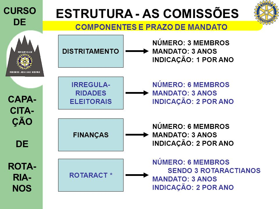 ESTRUTURA - AS COMISSÕES CURSO DE CAPA- CITA- ÇÃO DE ROTA- RIA- NOS COMPONENTES E PRAZO DE MANDATO DISTRITAMENTO NÚMERO: 3 MEMBROS MANDATO: 3 ANOS IND