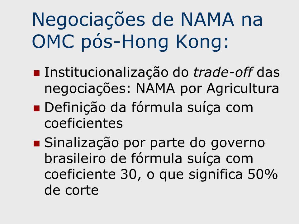 Institucionalização do trade-off das negociações: NAMA por Agricultura Definição da fórmula suíça com coeficientes Sinalização por parte do governo brasileiro de fórmula suíça com coeficiente 30, o que significa 50% de corte Negociações de NAMA na OMC pós-Hong Kong: