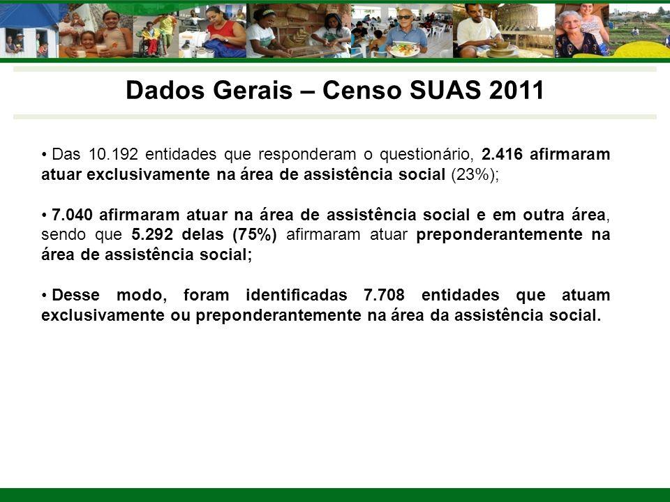 Dados Gerais – Censo SUAS 2011 Das 10.192 entidades que responderam o questionário, 2.416 afirmaram atuar exclusivamente na área de assistência social (23%); 7.040 afirmaram atuar na área de assistência social e em outra área, sendo que 5.292 delas (75%) afirmaram atuar preponderantemente na área de assistência social; Desse modo, foram identificadas 7.708 entidades que atuam exclusivamente ou preponderantemente na área da assistência social.