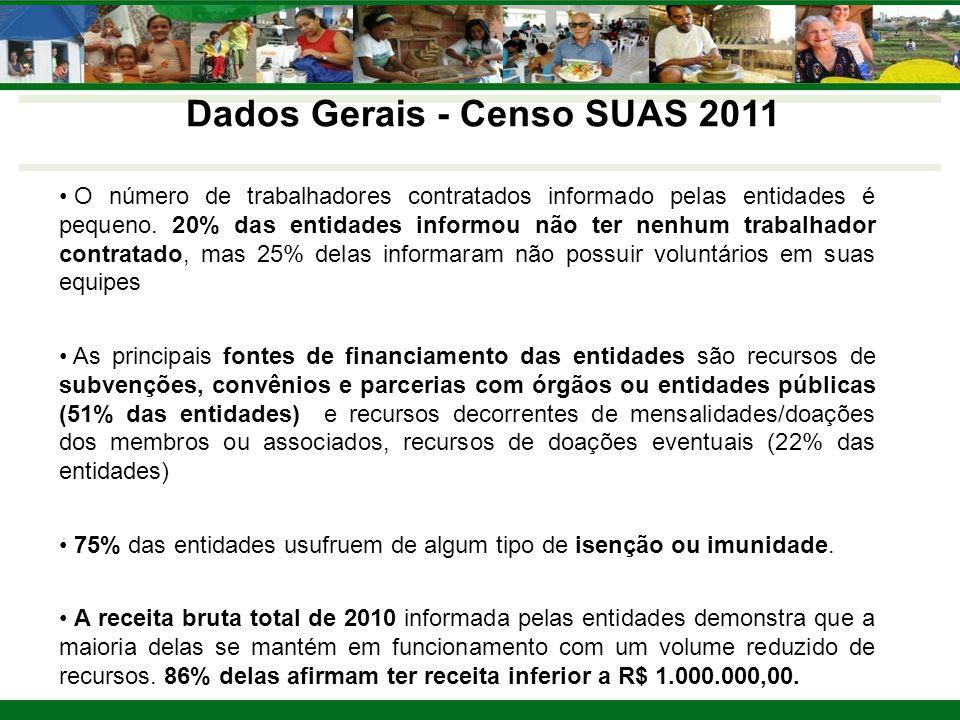 Dados Gerais - Censo SUAS 2011 As entidades declaram ofertar 7,7 milhões de vagas, sendo mais de 2 milhões para PSB (26%), aproximadamente 1, 4 milhões para PSE de média complexidade (18,5%), 216 mil para PSE de alta complexidade (2,8%) e 4 milhões em outros serviços/programas/projetos Grande número de respostas afirmativas à questão sobre outros serviços/programa/projetos (74%), o que revela a existência de ações que não encontram especificação nos normativos vigentes sobre os serviços socioassistenciais.