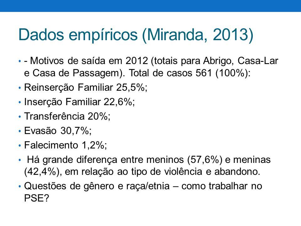 Dados empíricos (Miranda, 2013) - Motivos de saída em 2012 (totais para Abrigo, Casa-Lar e Casa de Passagem). Total de casos 561 (100%): Reinserção Fa