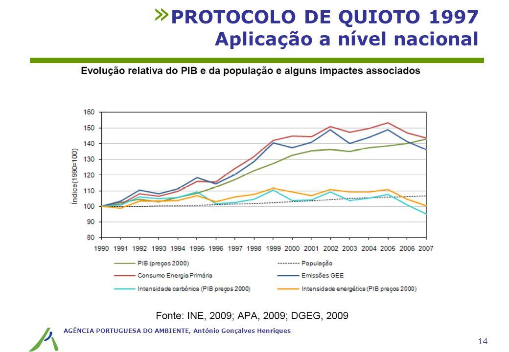 AGÊNCIA PORTUGUESA DO AMBIENTE, António Gonçalves Henriques 14 » PROTOCOLO DE QUIOTO 1997 Aplicação a nível nacional