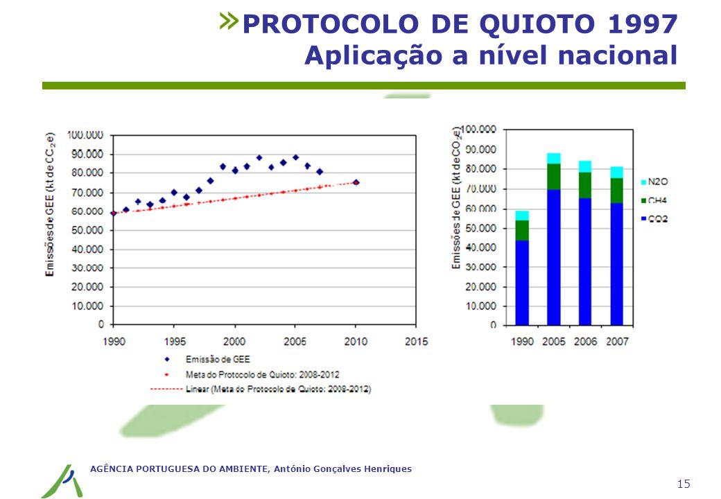 AGÊNCIA PORTUGUESA DO AMBIENTE, António Gonçalves Henriques 15 » PROTOCOLO DE QUIOTO 1997 Aplicação a nível nacional