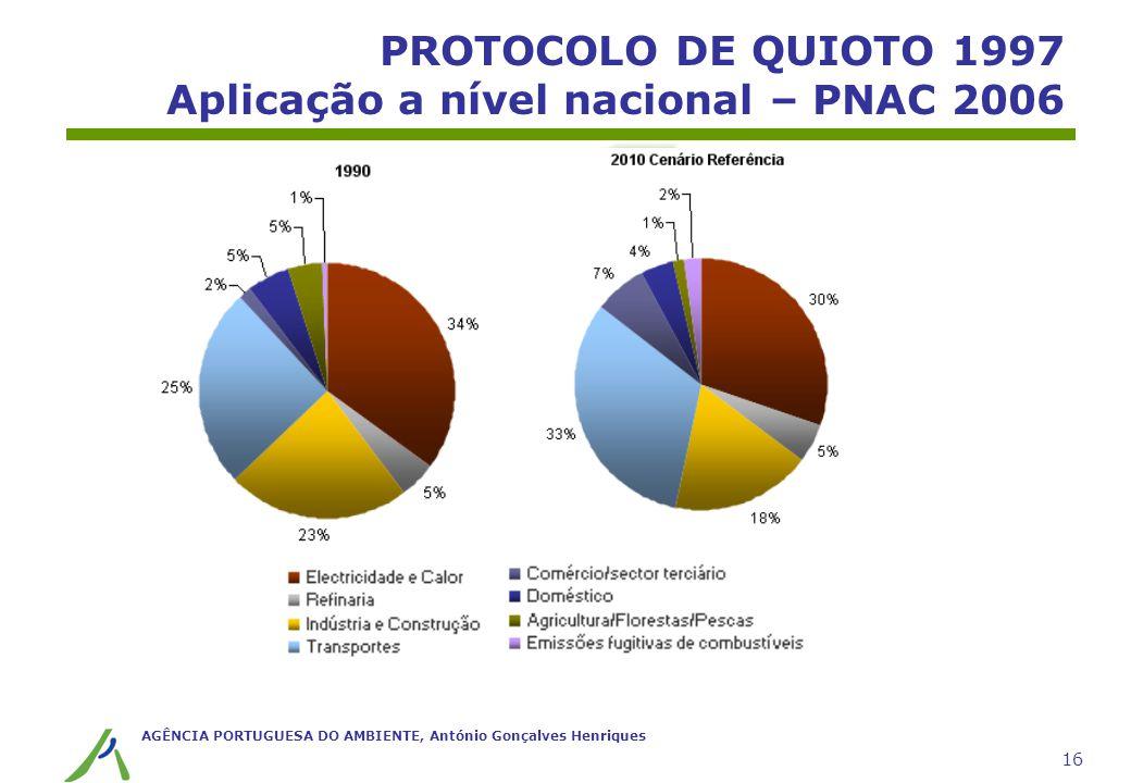 AGÊNCIA PORTUGUESA DO AMBIENTE, António Gonçalves Henriques 16 PROTOCOLO DE QUIOTO 1997 Aplicação a nível nacional – PNAC 2006