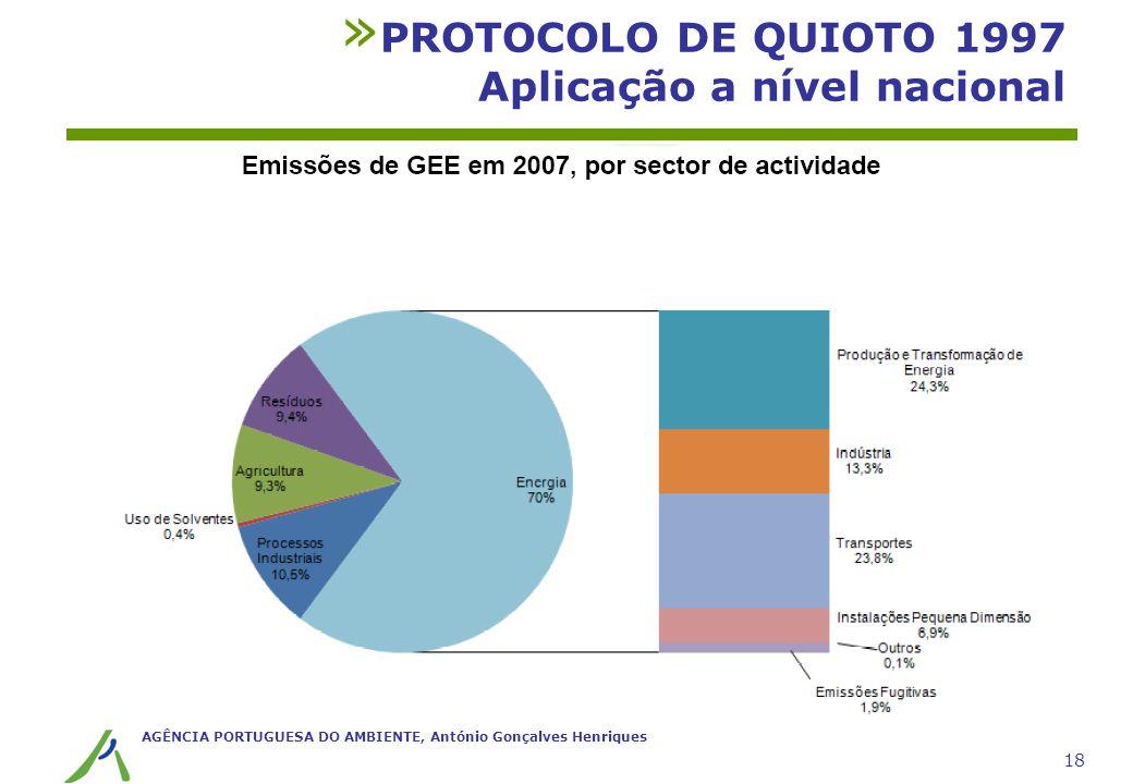 AGÊNCIA PORTUGUESA DO AMBIENTE, António Gonçalves Henriques 18 » PROTOCOLO DE QUIOTO 1997 Aplicação a nível nacional