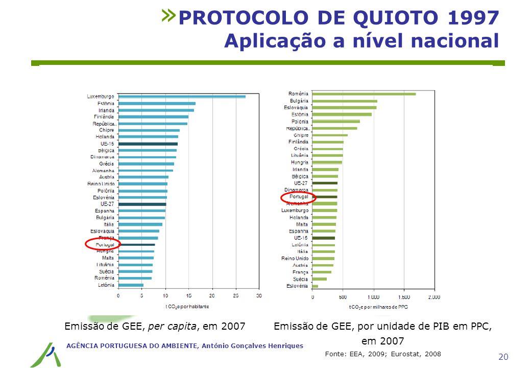 AGÊNCIA PORTUGUESA DO AMBIENTE, António Gonçalves Henriques 20 » PROTOCOLO DE QUIOTO 1997 Aplicação a nível nacional Emissão de GEE, per capita, em 20