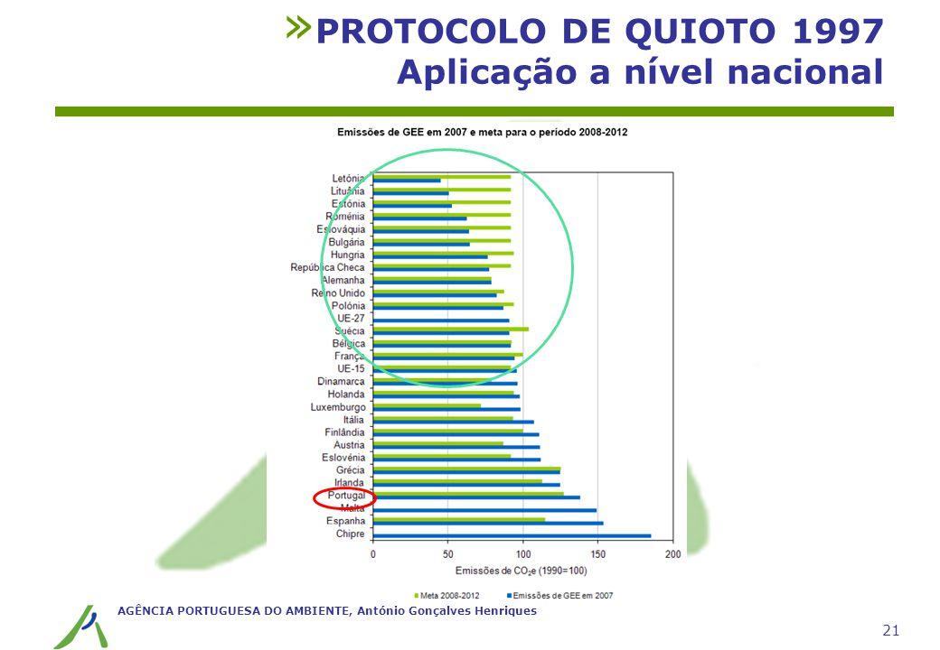 AGÊNCIA PORTUGUESA DO AMBIENTE, António Gonçalves Henriques 21 » PROTOCOLO DE QUIOTO 1997 Aplicação a nível nacional
