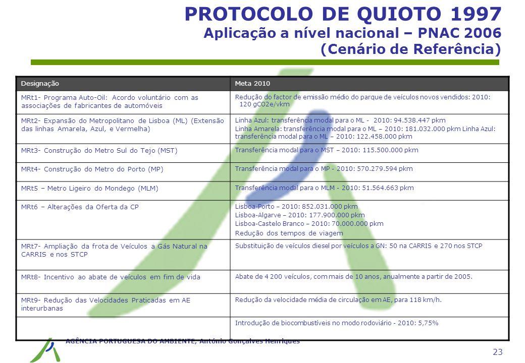 AGÊNCIA PORTUGUESA DO AMBIENTE, António Gonçalves Henriques 23 PROTOCOLO DE QUIOTO 1997 Aplicação a nível nacional – PNAC 2006 (Cenário de Referência)
