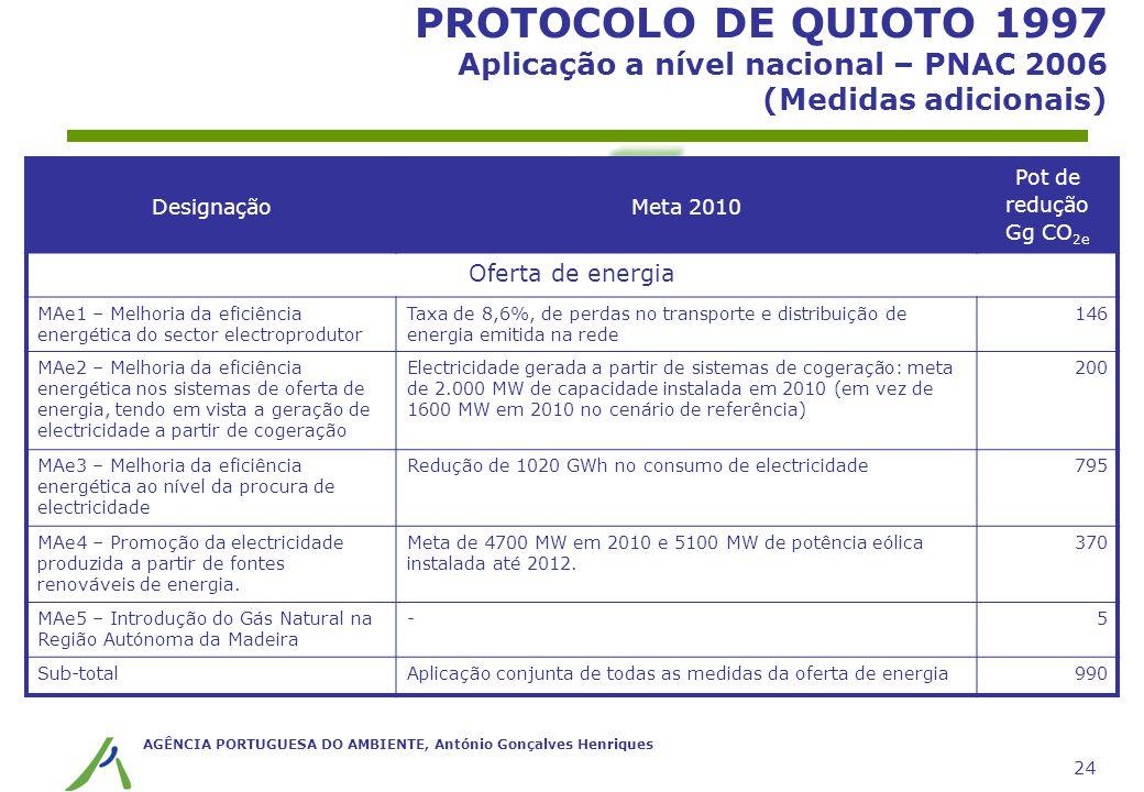 AGÊNCIA PORTUGUESA DO AMBIENTE, António Gonçalves Henriques 24 PROTOCOLO DE QUIOTO 1997 Aplicação a nível nacional – PNAC 2006 (Medidas adicionais) De