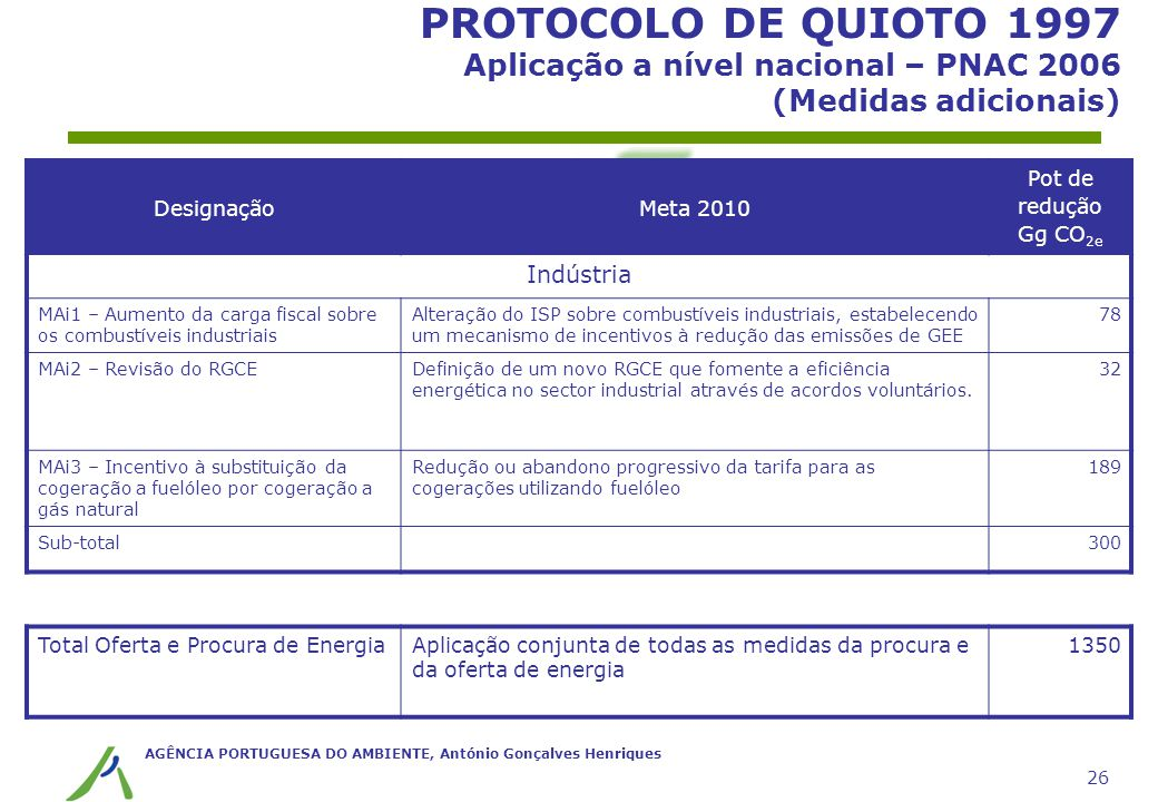 AGÊNCIA PORTUGUESA DO AMBIENTE, António Gonçalves Henriques 26 PROTOCOLO DE QUIOTO 1997 Aplicação a nível nacional – PNAC 2006 (Medidas adicionais) De