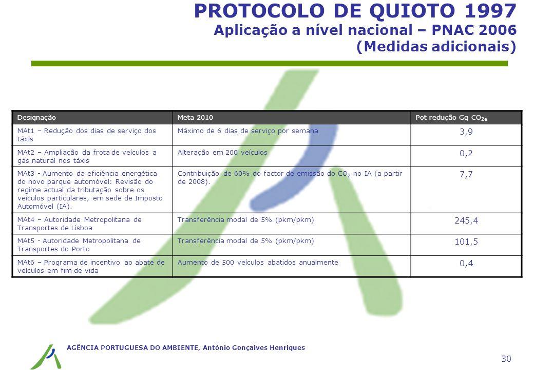 AGÊNCIA PORTUGUESA DO AMBIENTE, António Gonçalves Henriques 30 PROTOCOLO DE QUIOTO 1997 Aplicação a nível nacional – PNAC 2006 (Medidas adicionais) De