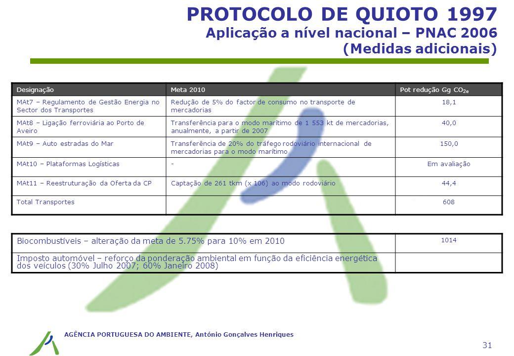 AGÊNCIA PORTUGUESA DO AMBIENTE, António Gonçalves Henriques 31 PROTOCOLO DE QUIOTO 1997 Aplicação a nível nacional – PNAC 2006 (Medidas adicionais) De