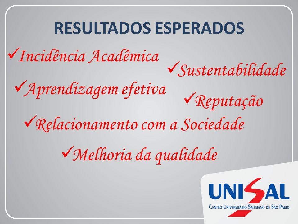 RESULTADOS ESPERADOS Incidência Acadêmica Aprendizagem efetiva Relacionamento com a Sociedade Reputação Sustentabilidade Melhoria da qualidade