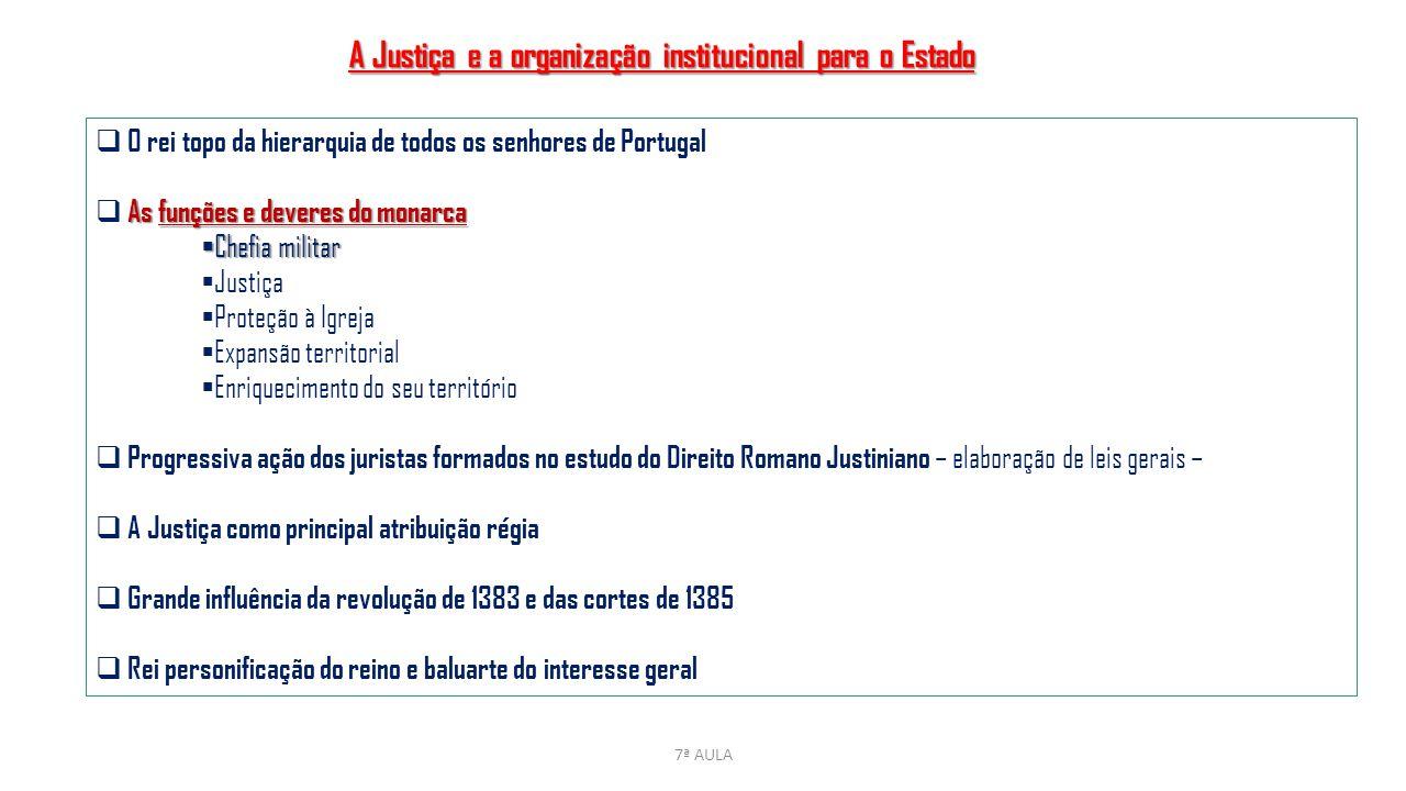 7ª AULA A Justiça e a organização institucional para o Estado  O rei topo da hierarquia de todos os senhores de Portugal As funções e deveres do mona