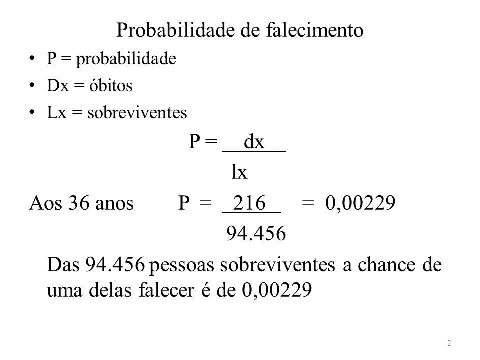 Probabilidade de falecimento P = probabilidade Dx = óbitos Lx = sobreviventes P = dx. lx Aos 36 anos P = 216. = 0,00229 94.456 Das 94.456 pessoas sobr