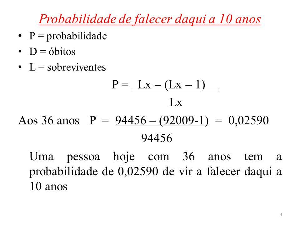 Probabilidade de falecer daqui a 10 anos P = probabilidade D = óbitos L = sobreviventes P = Lx – (Lx – 1). Lx Aos 36 anos P = 94456 – (92009-1). = 0,0