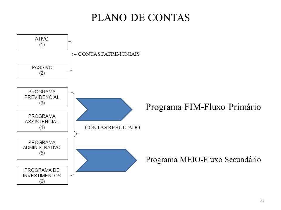 PLANO DE CONTAS Programa FIM-Fluxo Primário Programa MEIO-Fluxo Secundário CONTAS PATRIMONIAIS CONTAS RESULTADO PASSIVO (2) ATIVO (1) PROGRAMA PREVIDE
