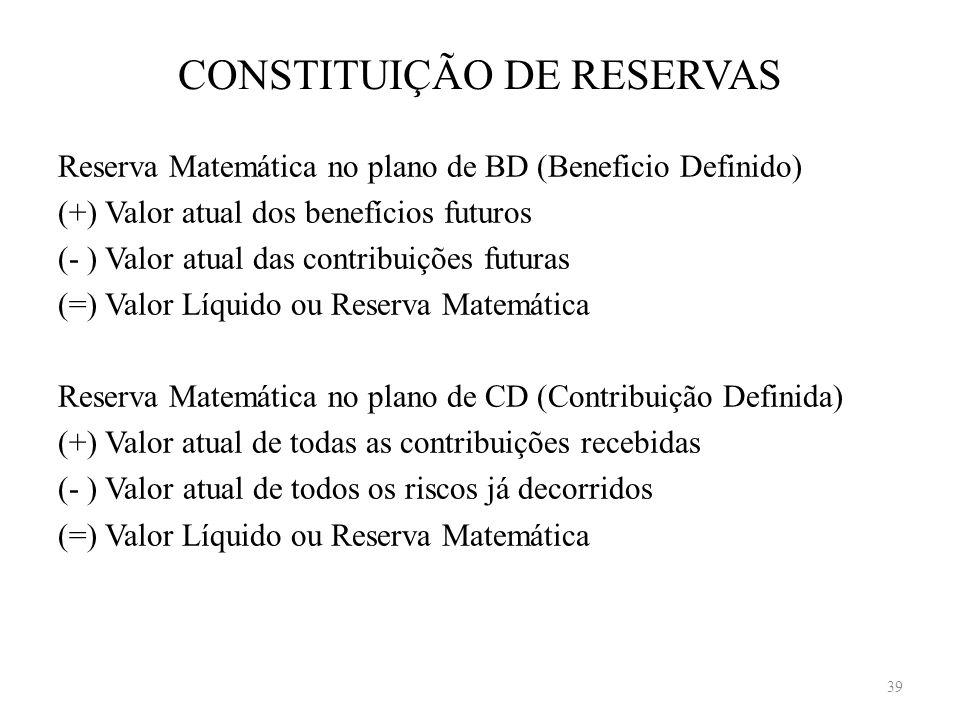 CONSTITUIÇÃO DE RESERVAS Reserva Matemática no plano de BD (Beneficio Definido) (+) Valor atual dos benefícios futuros (- ) Valor atual das contribuiç
