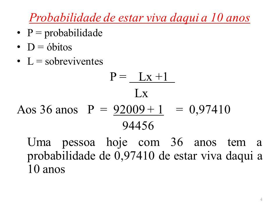 Probabilidade de estar viva daqui a 10 anos P = probabilidade D = óbitos L = sobreviventes P = Lx +1. Lx Aos 36 anos P = 92009 + 1. = 0,97410 94456 Um
