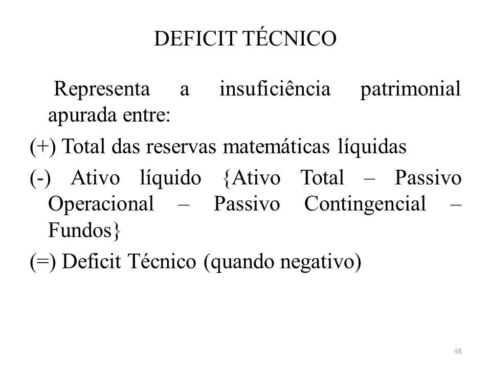 DEFICIT TÉCNICO Representa a insuficiência patrimonial apurada entre: (+) Total das reservas matemáticas líquidas (-) Ativo líquido {Ativo Total – Pas