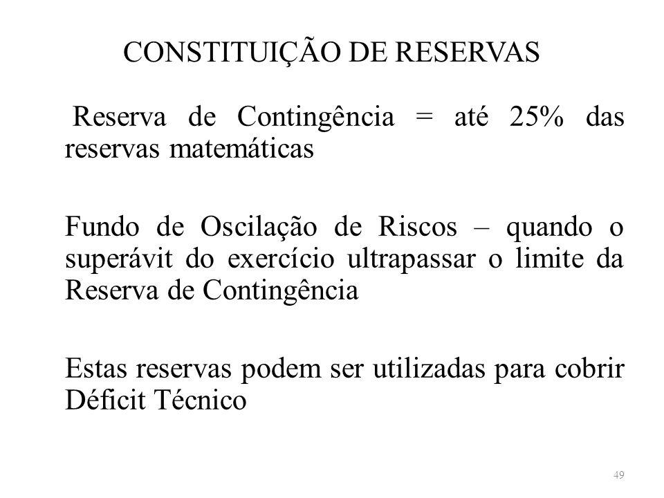 CONSTITUIÇÃO DE RESERVAS Reserva de Contingência = até 25% das reservas matemáticas Fundo de Oscilação de Riscos – quando o superávit do exercício ult