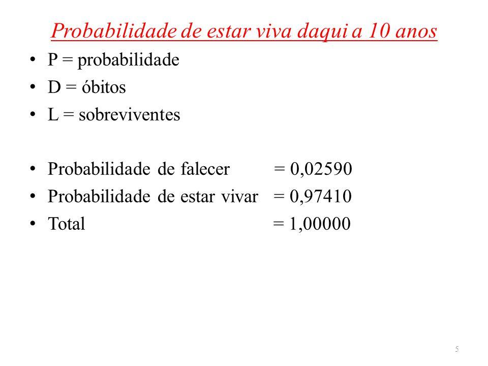 Probabilidade de estar viva daqui a 10 anos P = probabilidade D = óbitos L = sobreviventes Probabilidade de falecer = 0,02590 Probabilidade de estar v