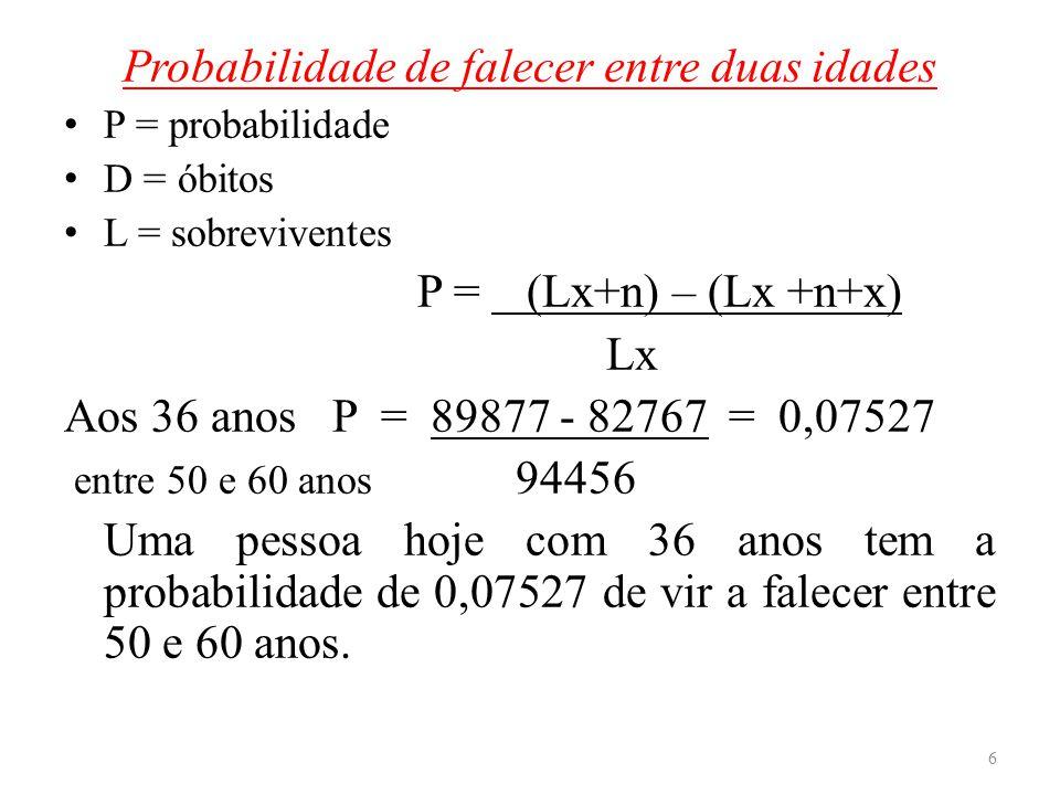 Probabilidade de falecer entre duas idades P = probabilidade D = óbitos L = sobreviventes P = (Lx+n) – (Lx +n+x). Lx Aos 36 anos P = 89877 - 82767 = 0