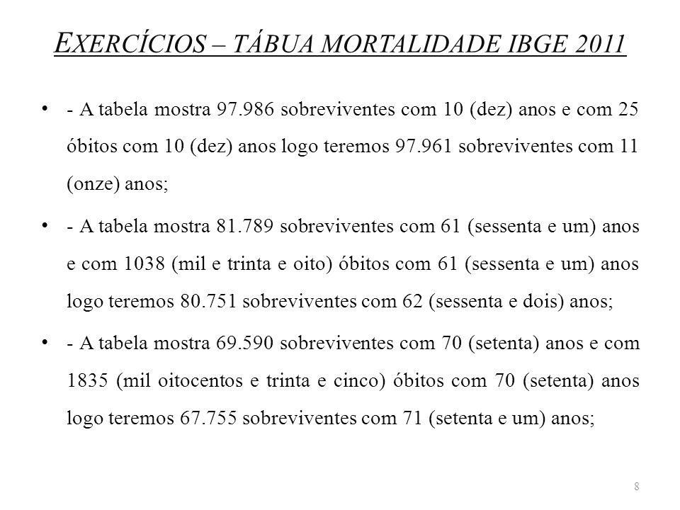 E XERCÍCIOS – TÁBUA MORTALIDADE IBGE 2011 - A tabela mostra 97.986 sobreviventes com 10 (dez) anos e com 25 óbitos com 10 (dez) anos logo teremos 97.9