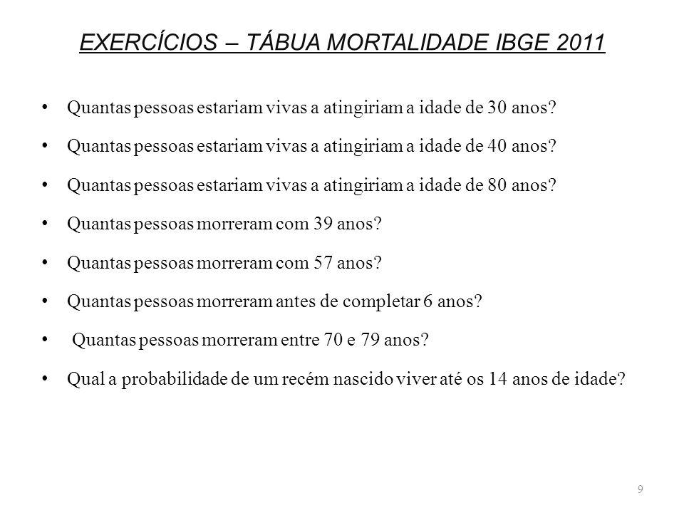EXERCÍCIOS – TÁBUA MORTALIDADE IBGE 2011 Quantas pessoas estariam vivas a atingiriam a idade de 30 anos? Quantas pessoas estariam vivas a atingiriam a