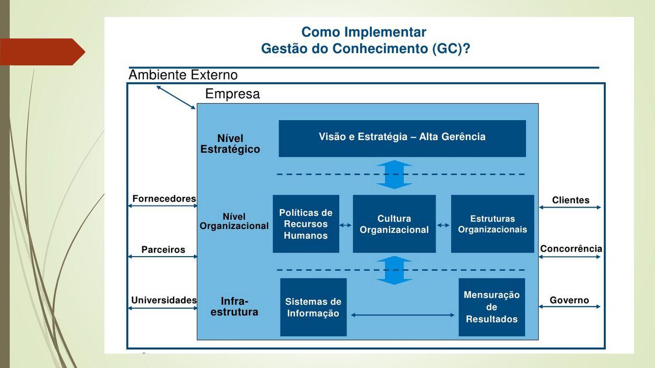 D3 - Organização e Processos de Trabalho  Estruturas mistas: objetivos  Menos burocratização e mais flexibilidade em comparação com as estruturas tradicionais  Manter parte da estrutura tradicional: hierarquia e divisão funcional.