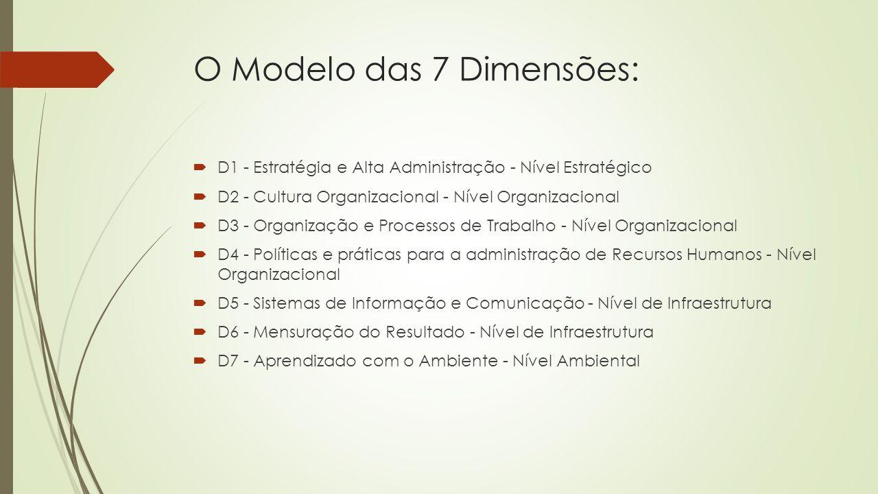 D1 - Estratégia e Alta Administração  Definição e foco nas competências estratégicas  Mapeamento do conhecimento organizacional  Estratégias de conhecimento  Identificação e proteção de ativos intangíveis  Alinhamento organizacional  Liderança favorável à gestão do conhecimento
