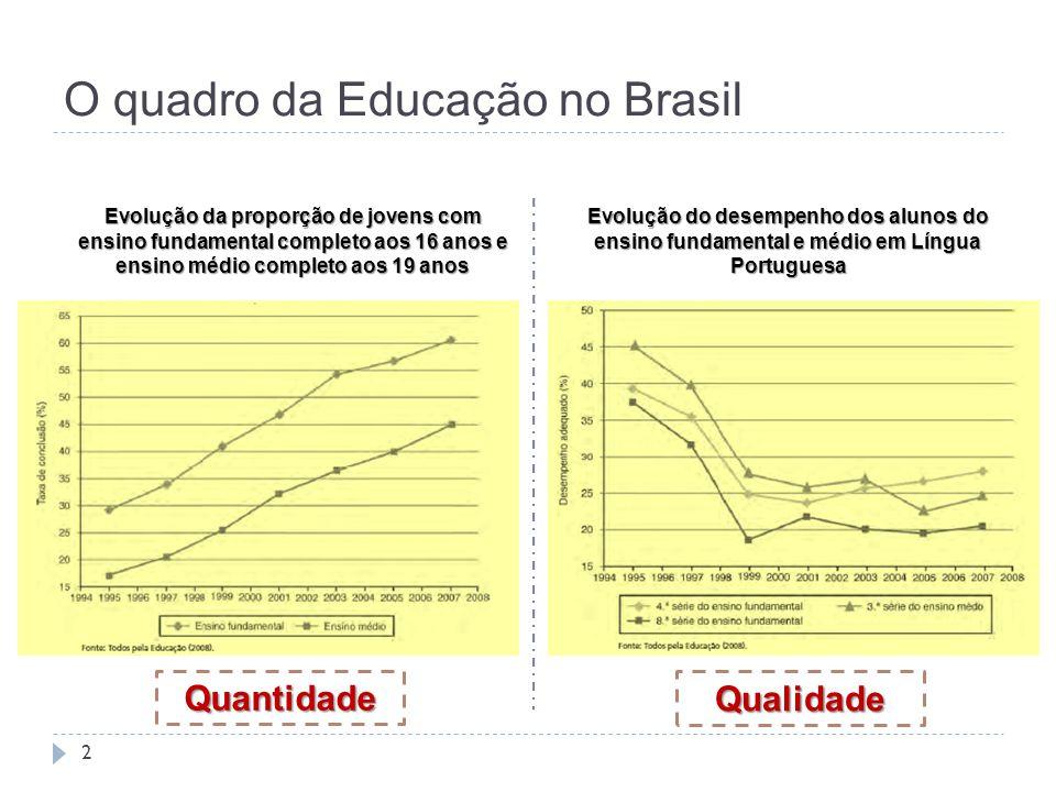 O quadro da Educação no Brasil 2 Evolução da proporção de jovens com ensino fundamental completo aos 16 anos e ensino médio completo aos 19 anos Evolu