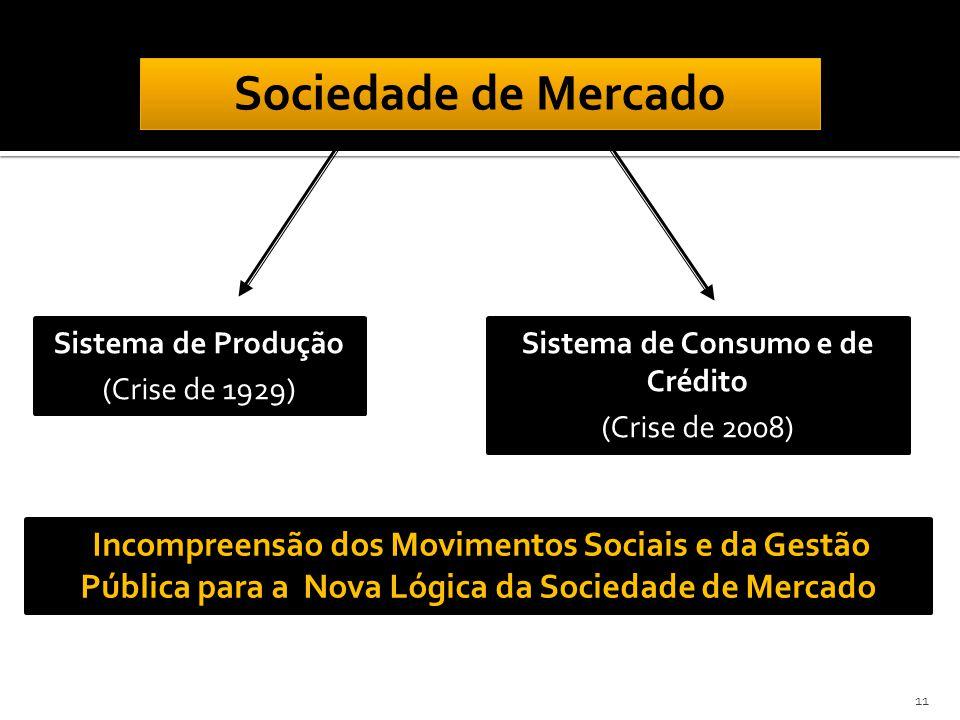 Sociedade de Mercado Sistema de Produção (Crise de 1929) Sistema de Consumo e de Crédito (Crise de 2008) Incompreensão dos Movimentos Sociais e da Gestão Pública para a Nova Lógica da Sociedade de Mercado 11