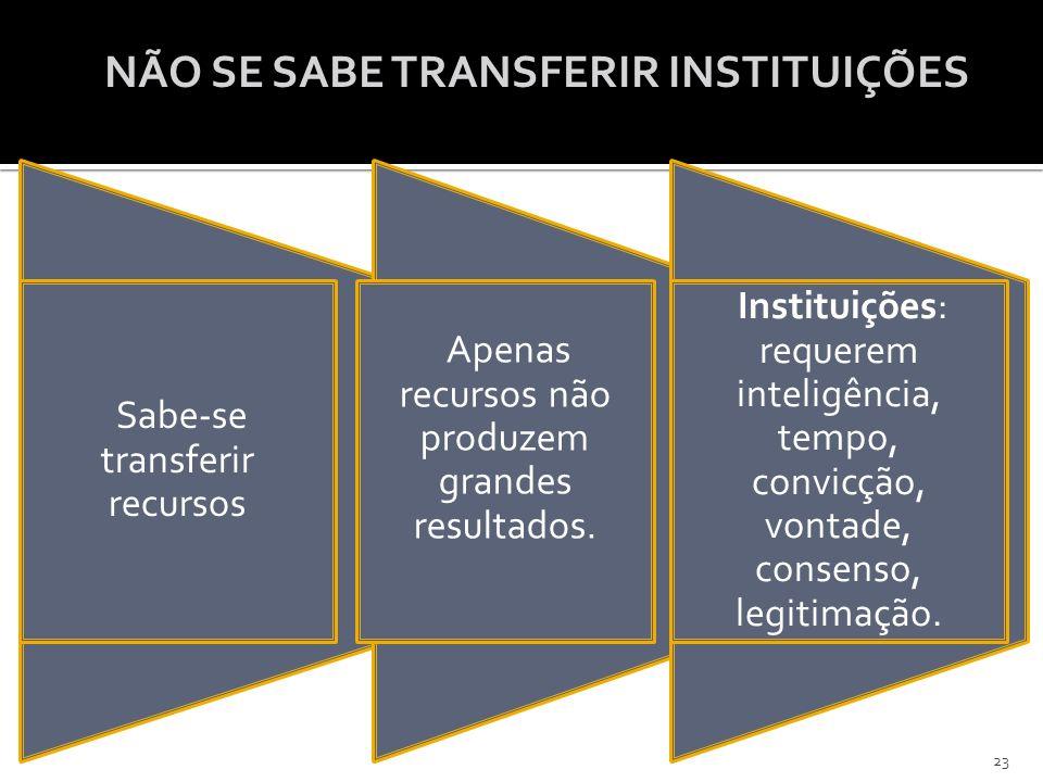 NÃO SE SABE TRANSFERIR INSTITUIÇÕES Sabe-se transferir recursos Apenas recursos não produzem grandes resultados. Instituições: requerem inteligência,