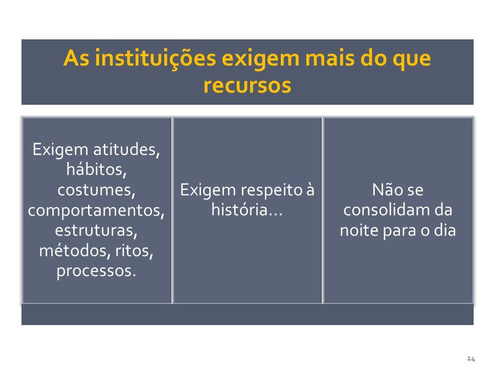 As instituições exigem mais do que recursos Exigem atitudes, hábitos, costumes, comportamentos, estruturas, métodos, ritos, processos. Exigem respeito