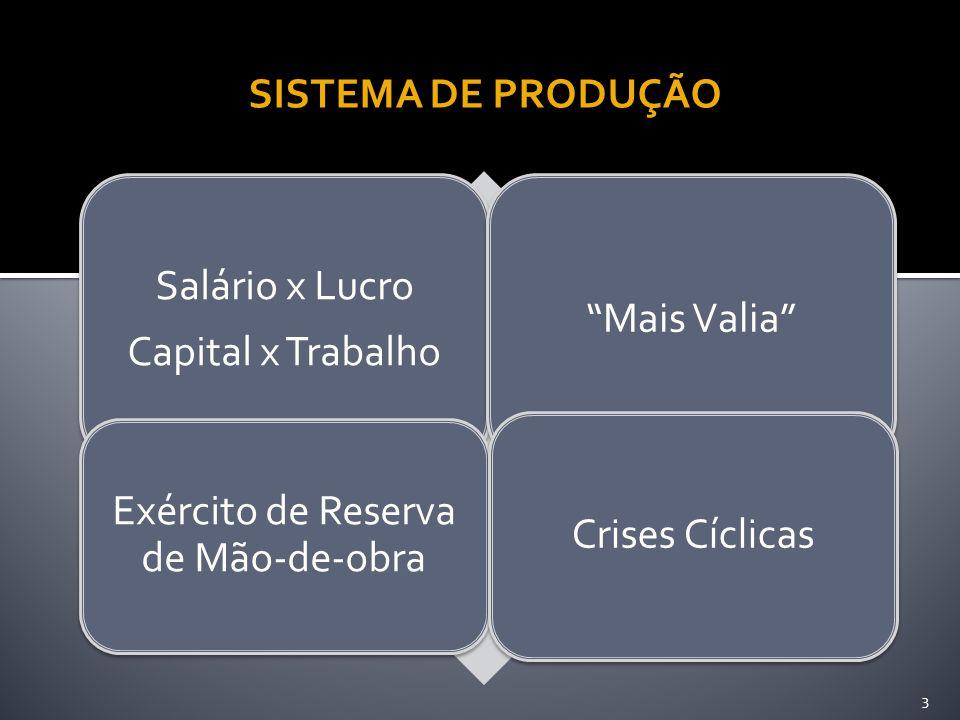 Salário x Lucro Capital x Trabalho Mais Valia Exército de Reserva de Mão-de-obra Crises Cíclicas 3