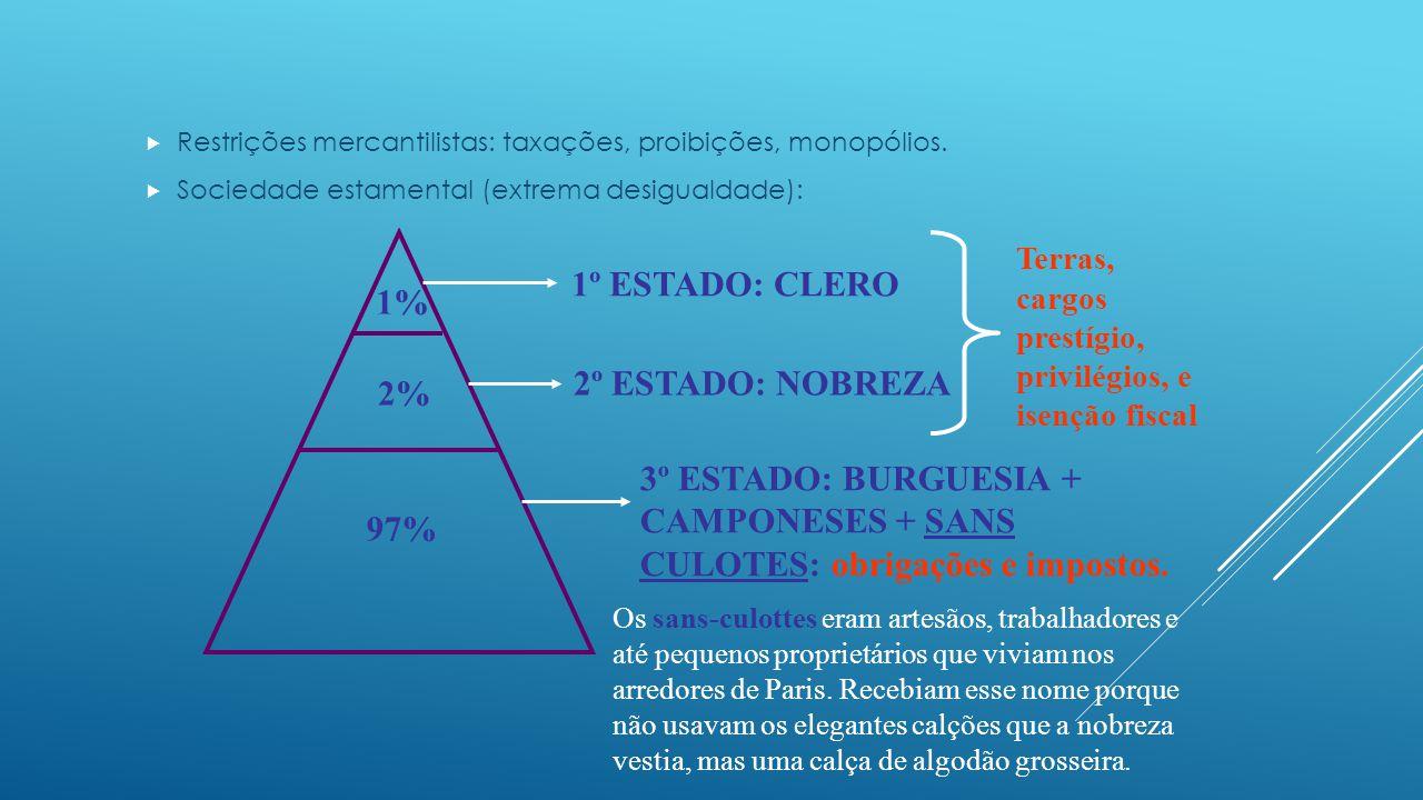  Crise econômica: concorrência inglesa, excesso de gastos, altos impostos, inundações, secas...