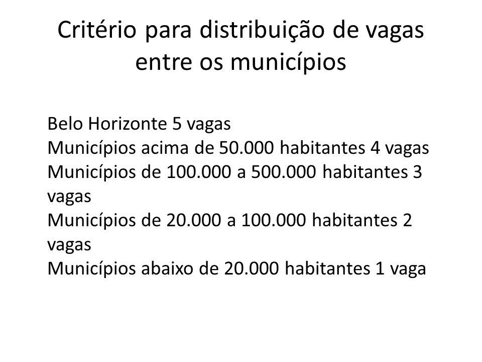 Critério para distribuição de vagas entre os municípios Belo Horizonte 5 vagas Municípios acima de 50.000 habitantes 4 vagas Municípios de 100.000 a 500.000 habitantes 3 vagas Municípios de 20.000 a 100.000 habitantes 2 vagas Municípios abaixo de 20.000 habitantes 1 vaga