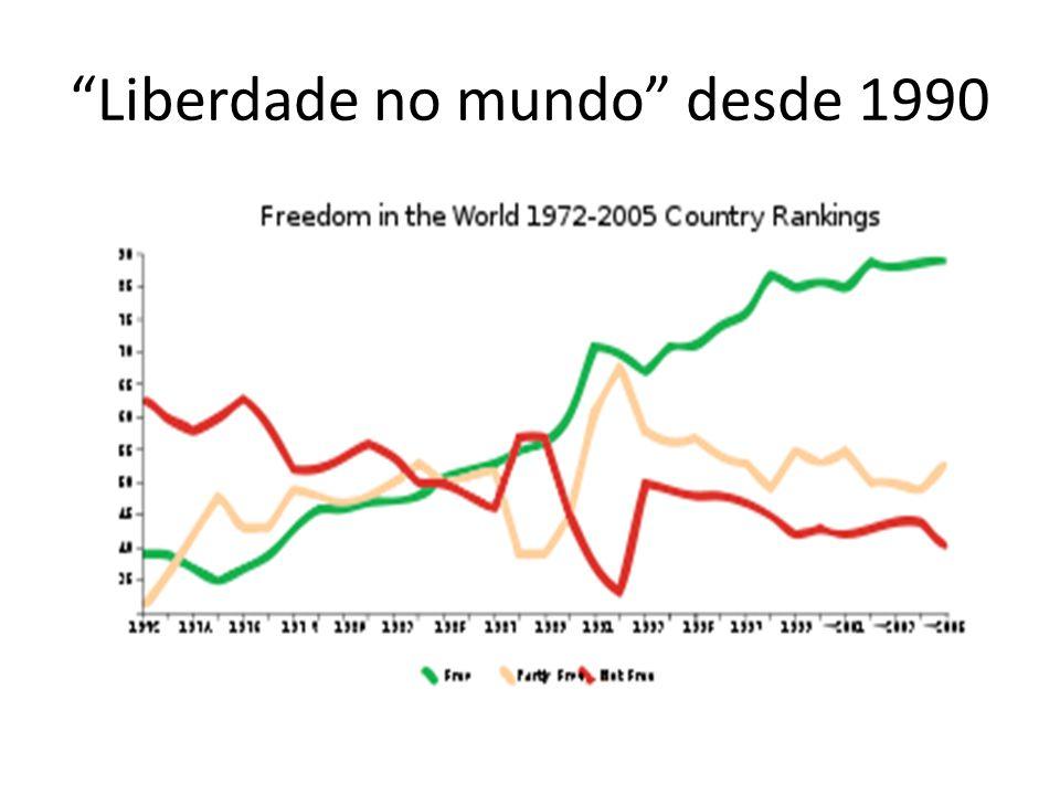 Liberdade no mundo desde 1990