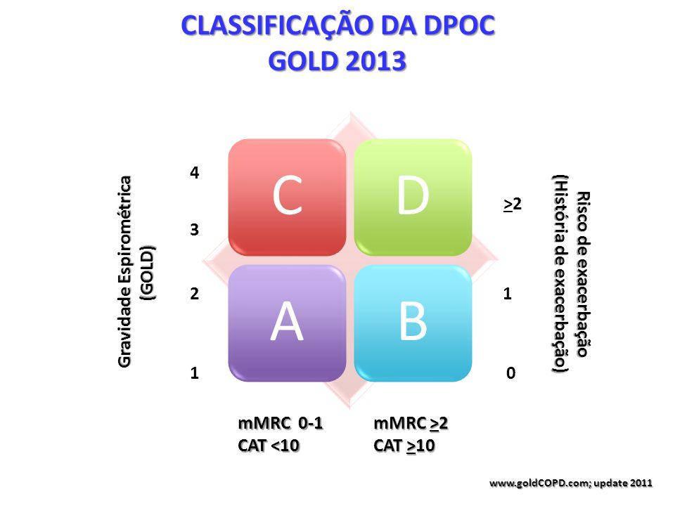 CDAB CLASSIFICAÇÃO DA DPOC GOLD 2013 Gravidade Espirométrica (GOLD) (GOLD) 4 3 2 1 mMRC 0-1 CAT <10 mMRC >2 CAT >10 Risco de exacerbação (História de